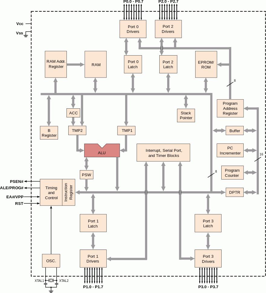 80c51 Sbc Firmware And Circuits Delabs 8051 Programmer Circuit Intel 80c31 Block Diagram